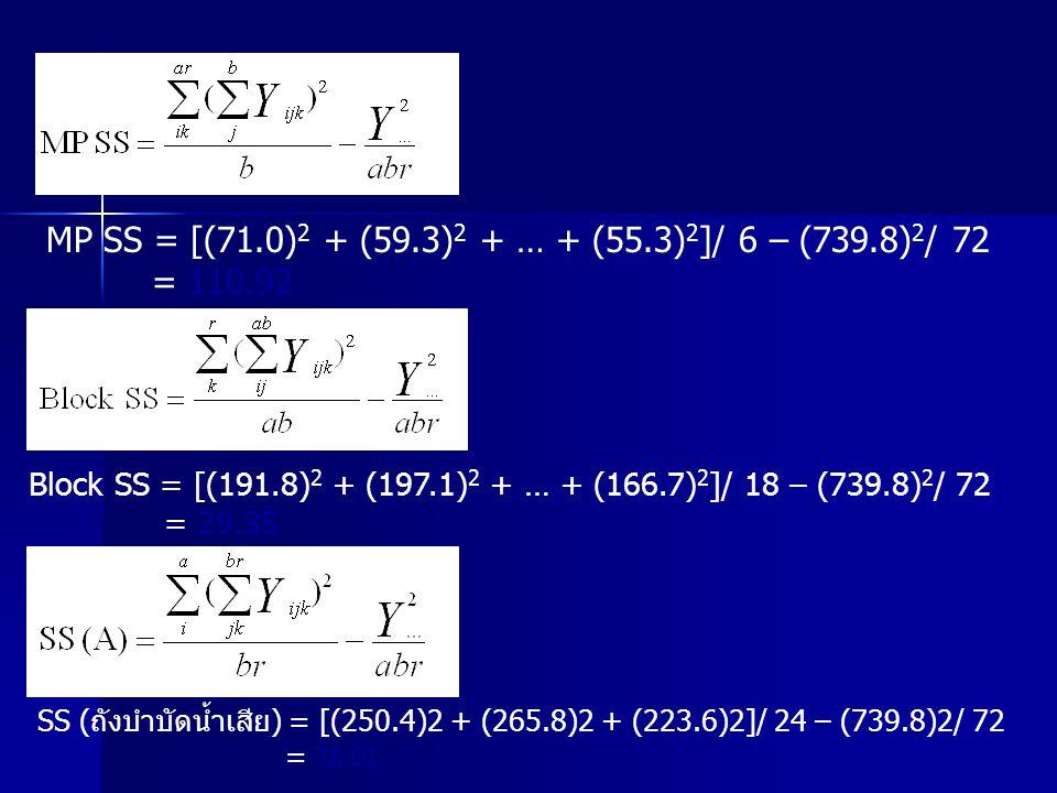 MP SS = [(71.0)2 + (59.3)2 + … + (55.3)2]/ 6 – (739.8)2/ 72 = 110.92
